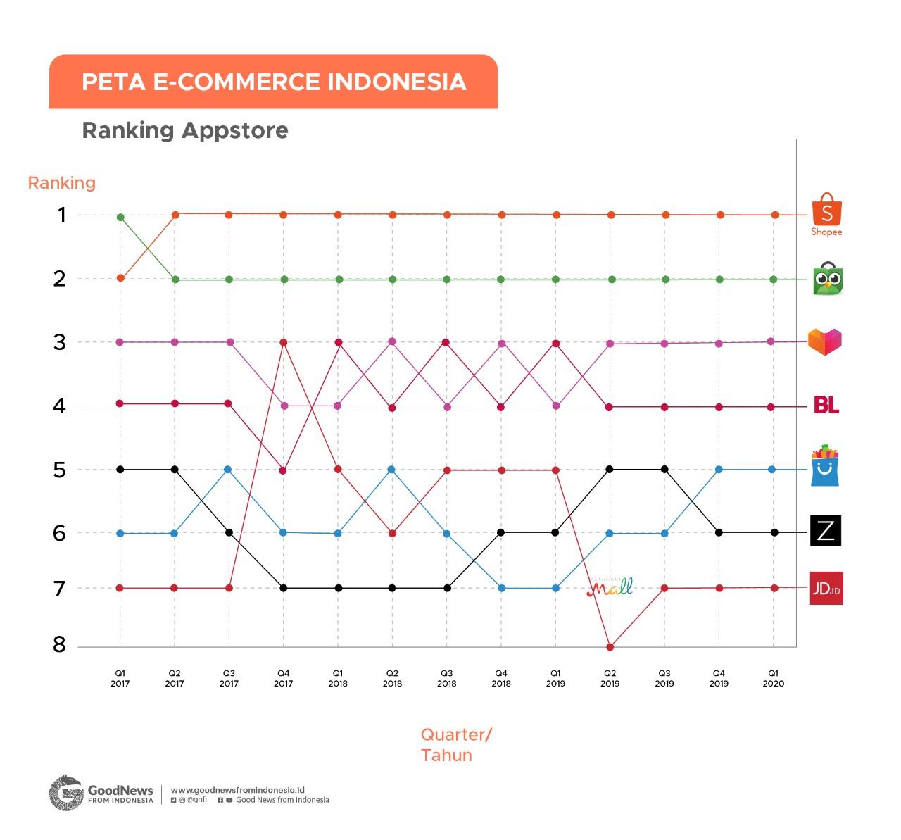 geliat e-commerce Indonesia