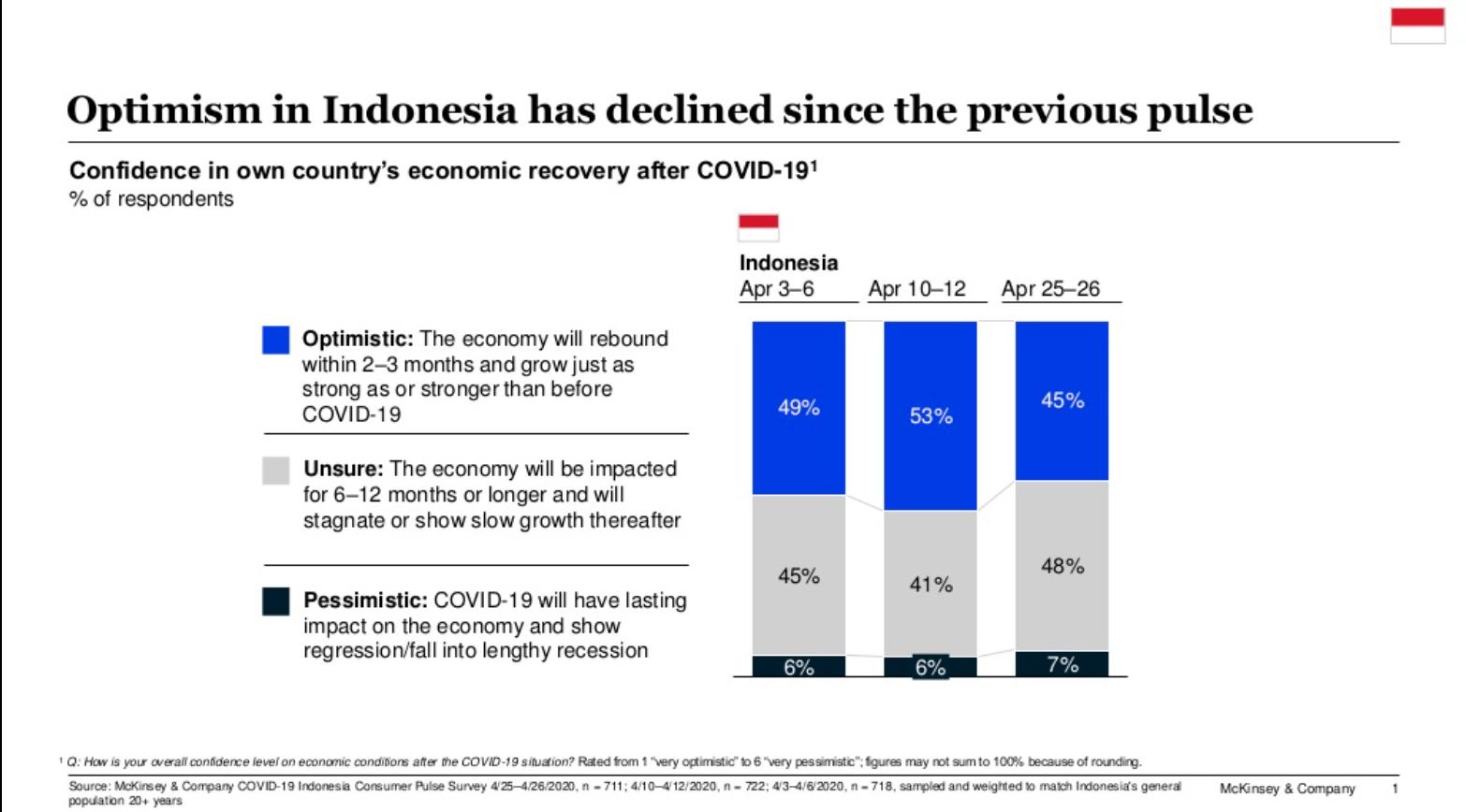 Optimisme Masyarakat Konsumen Indonesia