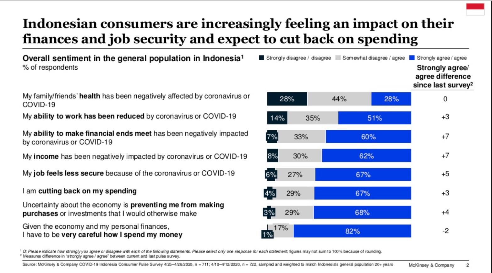 Survey Optimisme McKinsey di Masa Covid