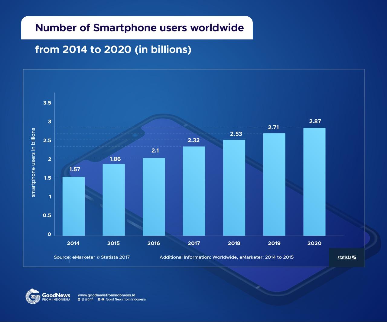 data pengguna ponsel dunia