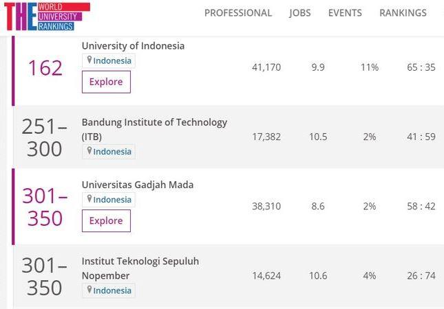 Daftar Peringkat Kampus Indonesia. Foto: THE