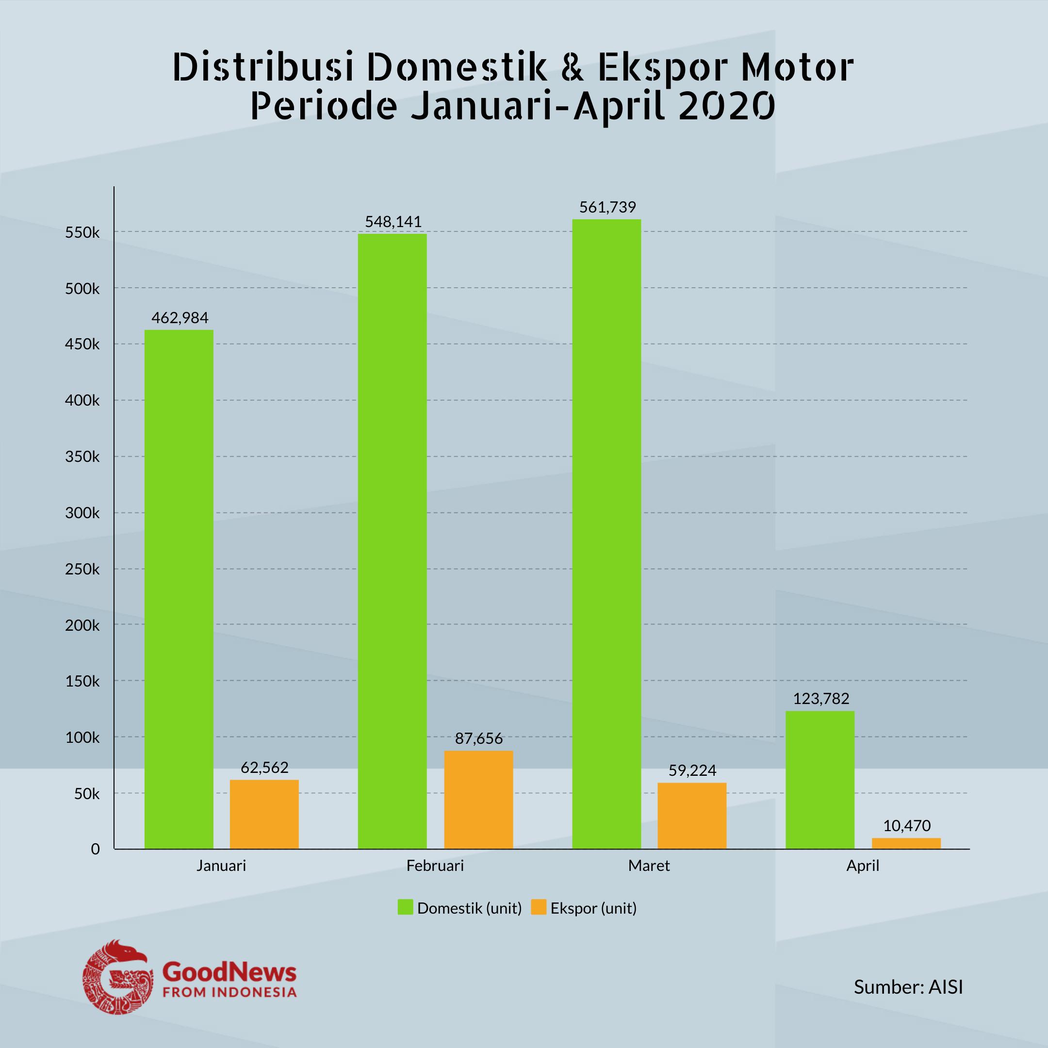 penjualan motor januari-april 2020