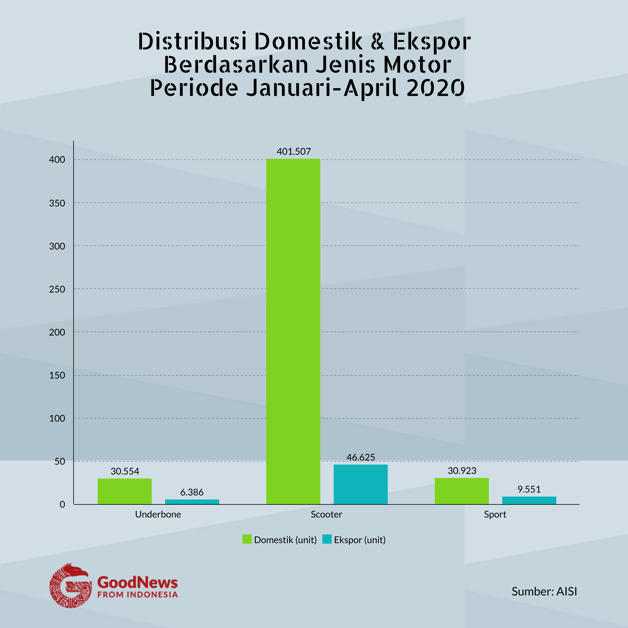 penjualan jenis motor januari-april 2020