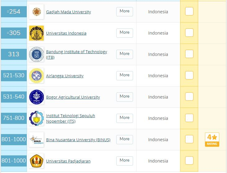 Daftar Kampus Indonesia. Foto: TopUniversities