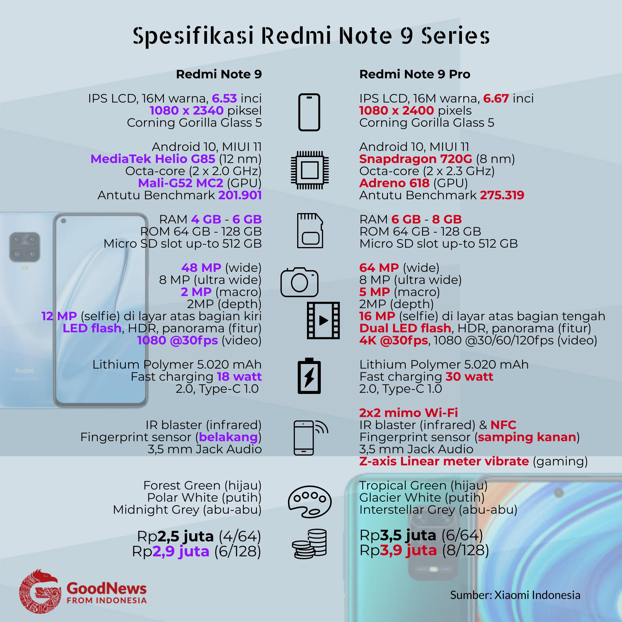 spesifikasi ponsel Redmi Note 9 series