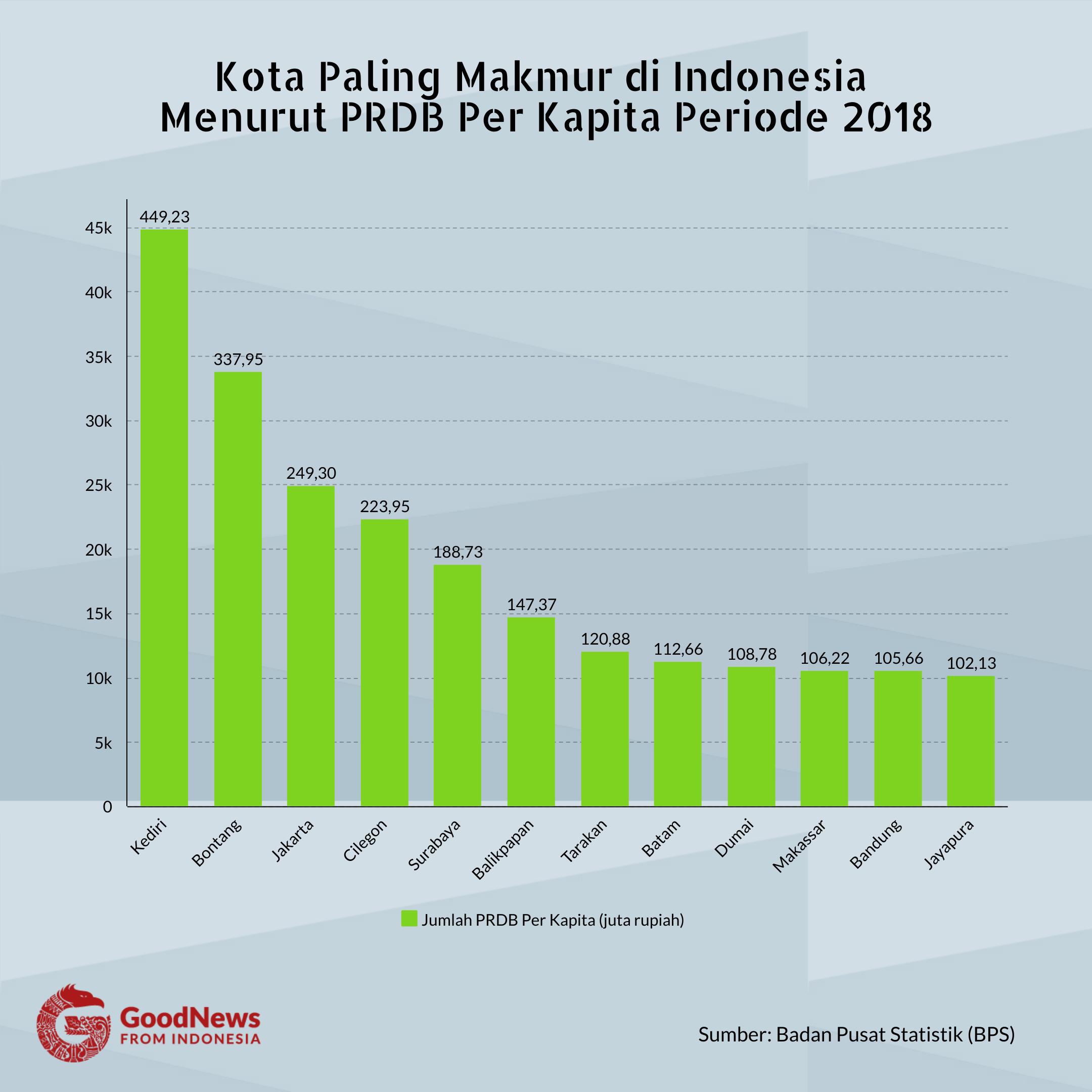 Kota paling makmur di Indonesia 2018