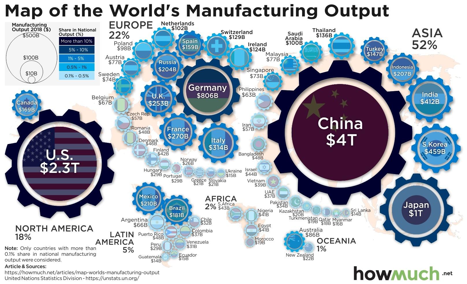 Indonesia, peringkat 5 Asia dalam kapasitas manufacturing | Howmuch.net