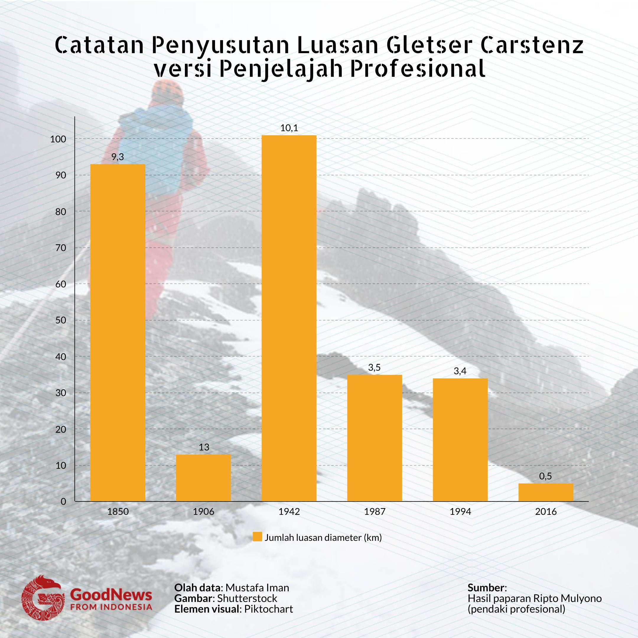 penyusutan gletser papua