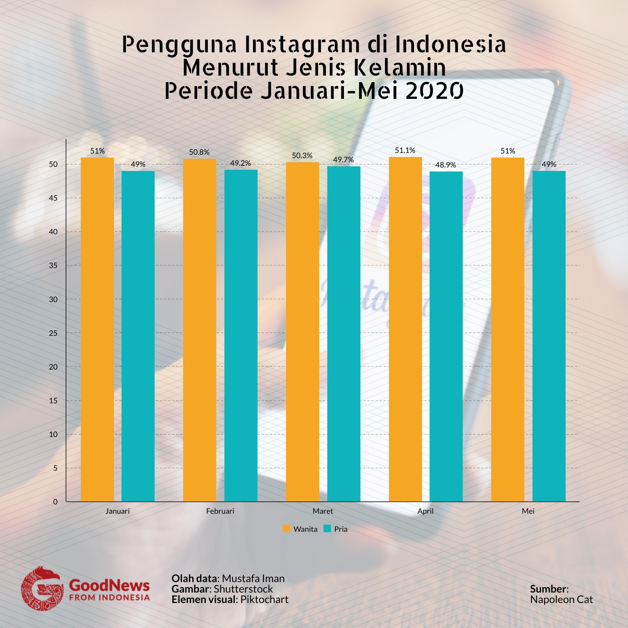 jumlah pengguna instagram Indonesia