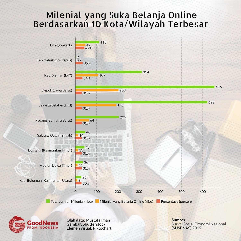 milenial belanja online