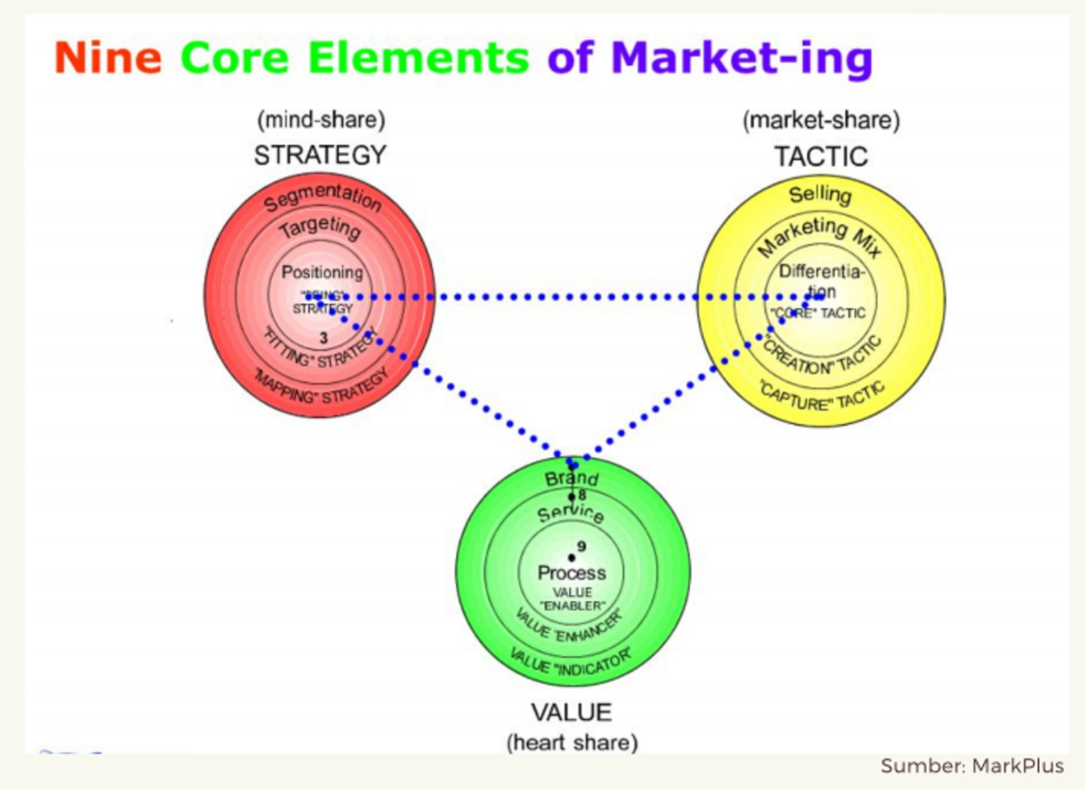 Tiga elemen besar strategy marketing | Foto: PPT Sarita