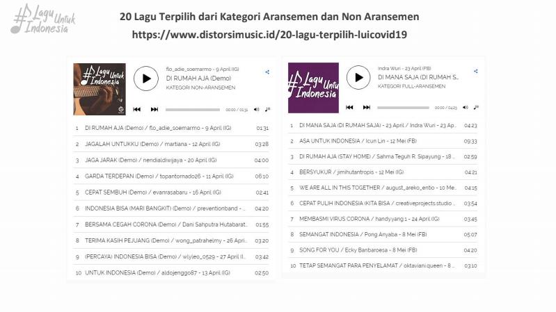 Daftar 20 Lagu untuk Indonesia yang terpilih.