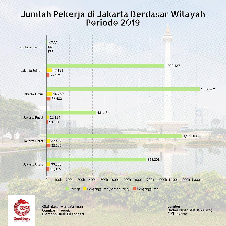 Jumlah pekerja di Jakarta 2019