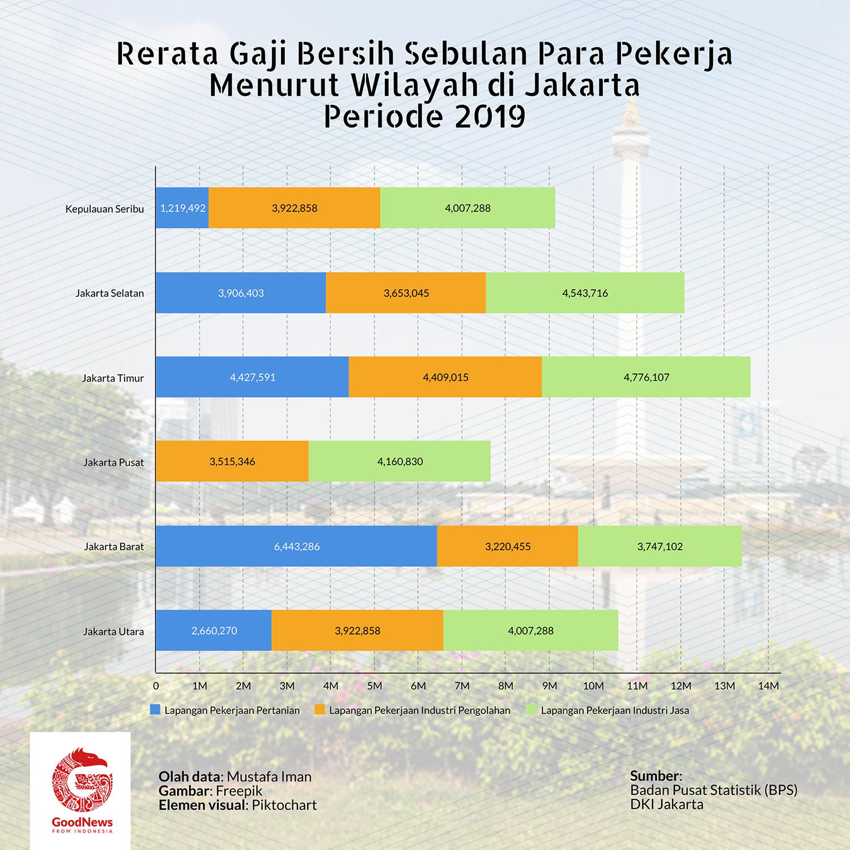 Gaji pekerja di Jakarta 2019