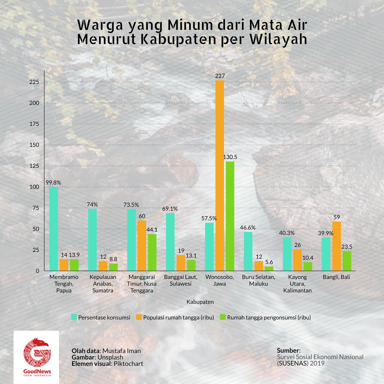 data warga meminum dari sumber mata air