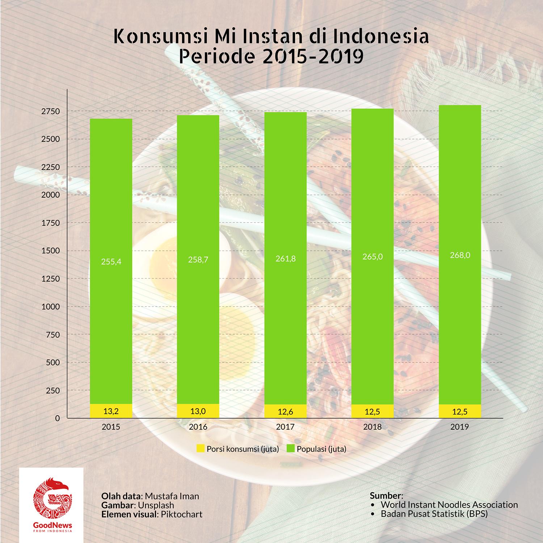porsi konsumsi mi instan di Indonesia