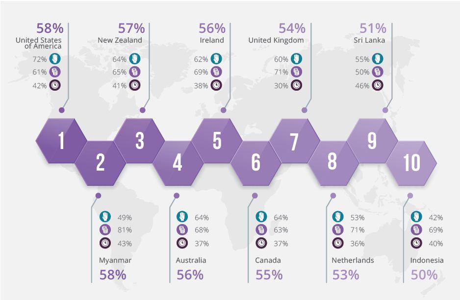 Sepuluh besar negara paling dermawan di dunia dalam 10 tahun terakhir. Sumber: CAF World Giving Index