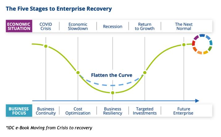 5 tahapan penerapan teknologi