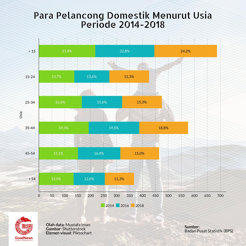 wisatawan domestik 2014-2018