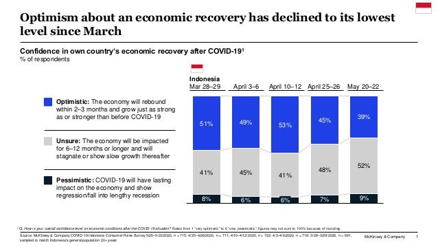 Tingkat optimisme Indonesia