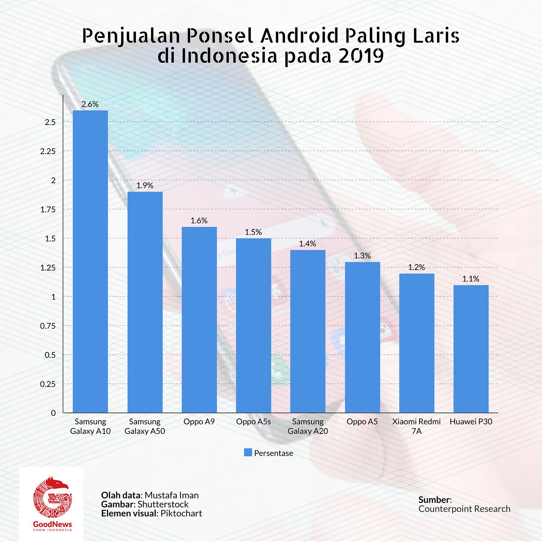 penjualan ponsel Android