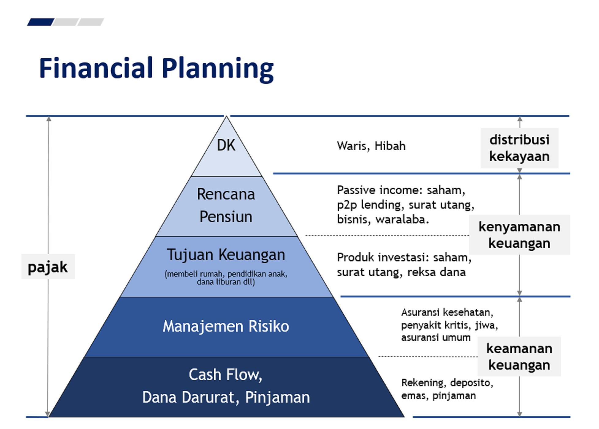 Piramida financial planning | Foto: Materi Finansialku.com