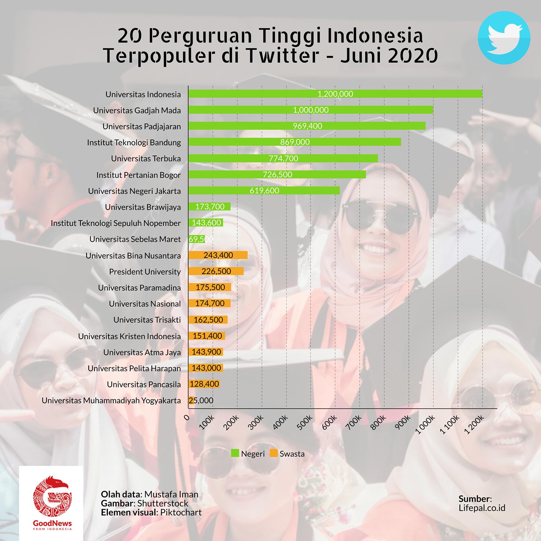 Kampus Indonesia paling populer di twitter