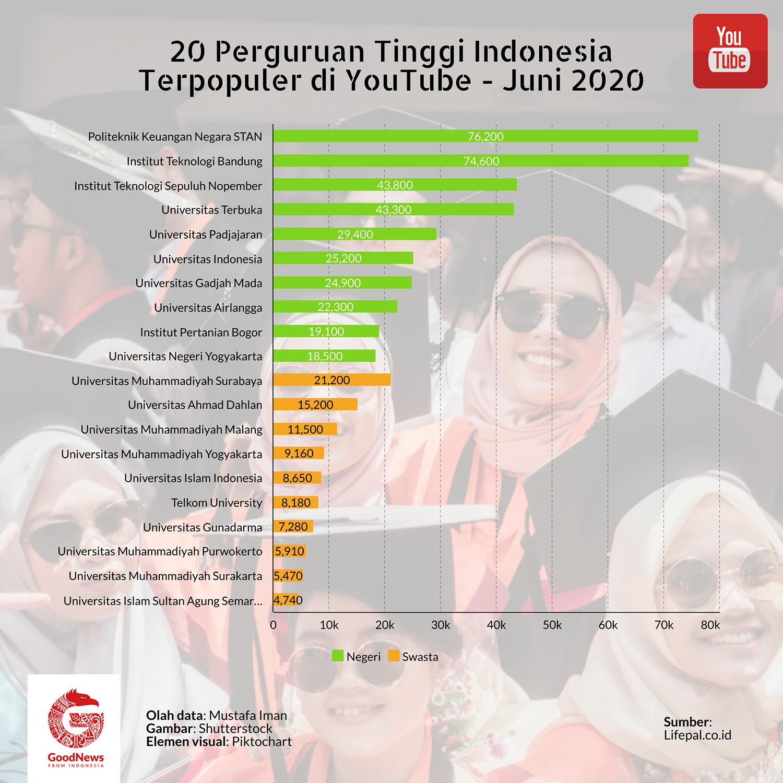 Kampus Indonesia paling populer di youtube