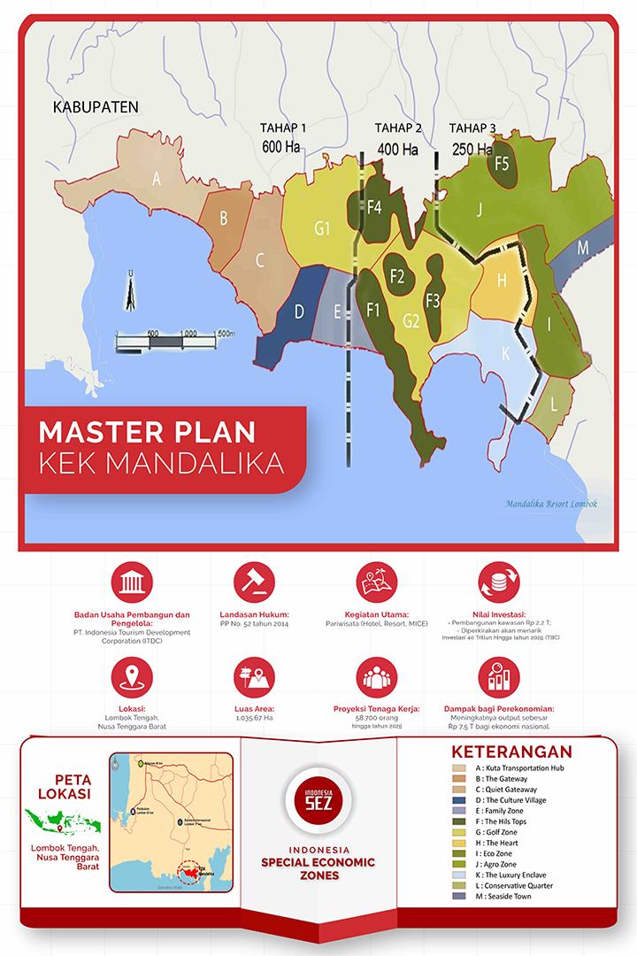 Masterplan KEK Mandalika