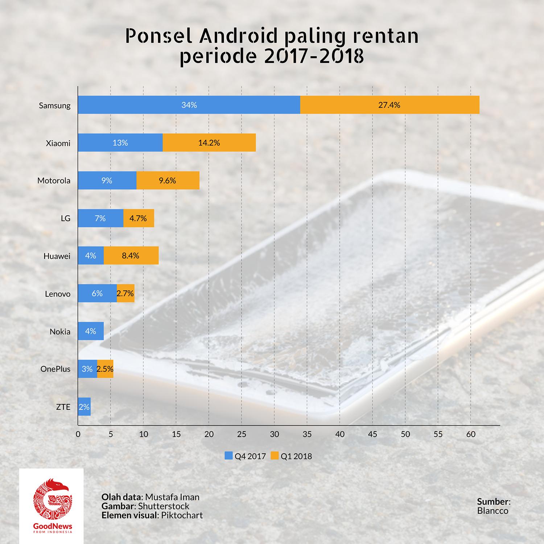 ponsel android bermasalah 2017-2018