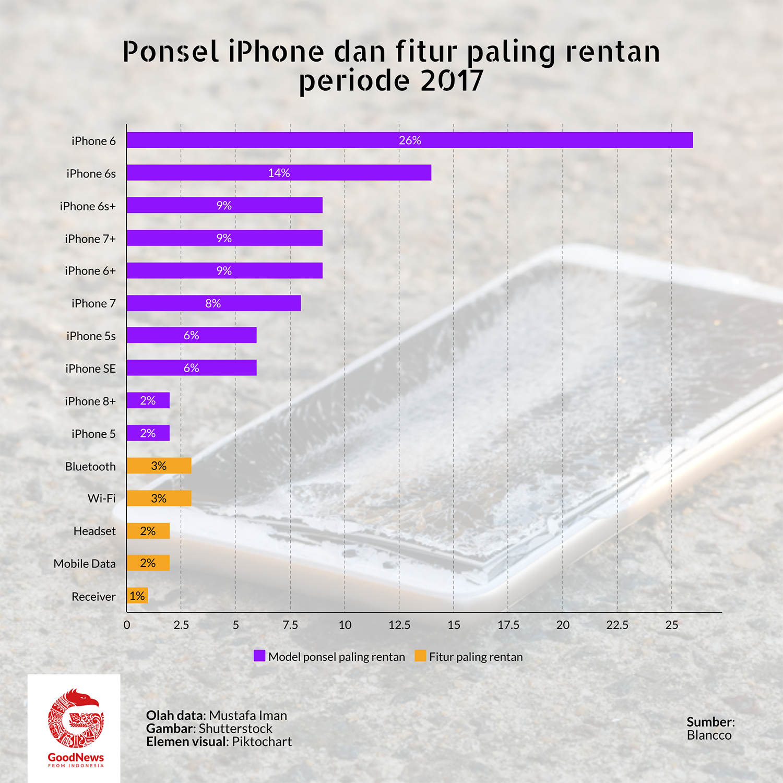 daftar ponsel iphone yang bermasalah 2017