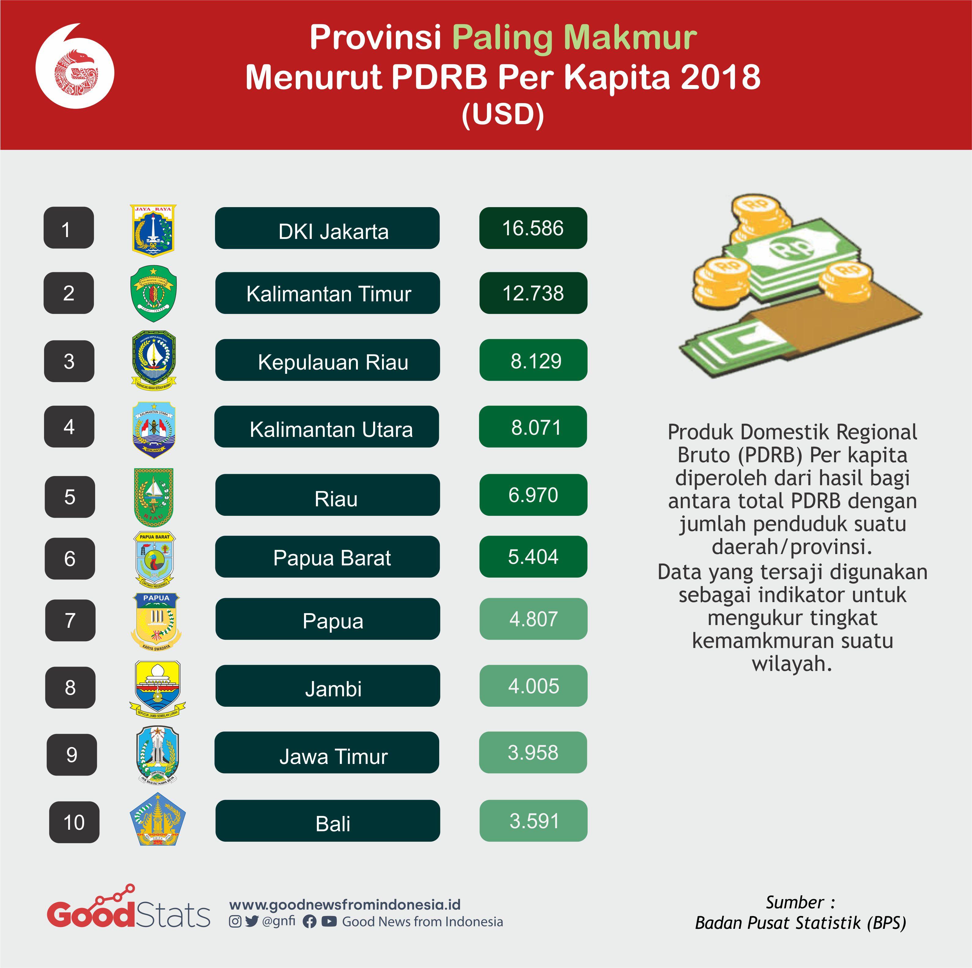 Daftar Provinsi paling makmur di Indonesia menurut total PDRB Per Kapita