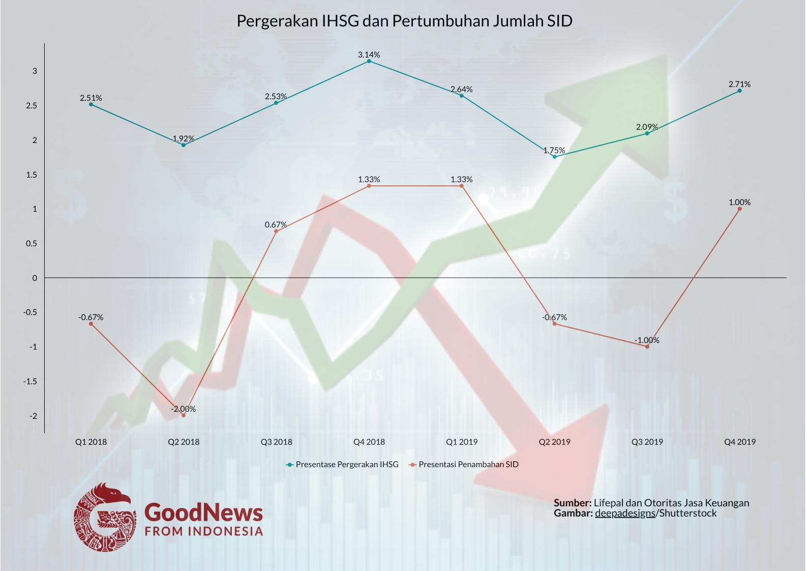 Riset Korelasi Antara Kondisi Pasar dan Jumlah Investor