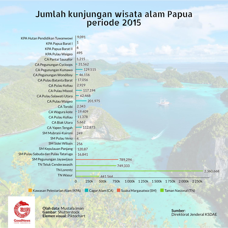 Data kunjungan wisata alam Papua 2015
