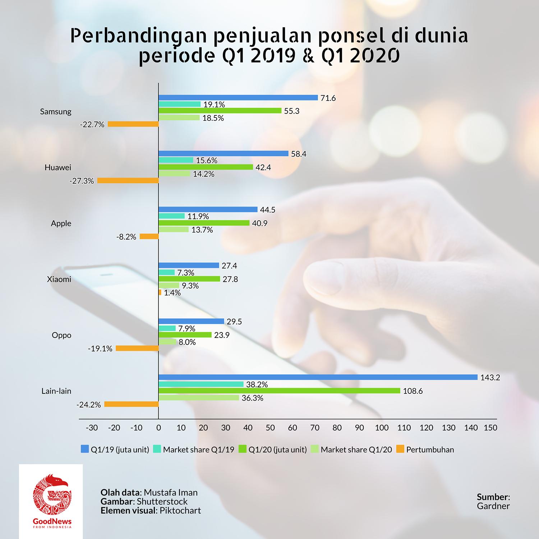Penjualan ponsel Xiaomi q1 2019-q1 2020