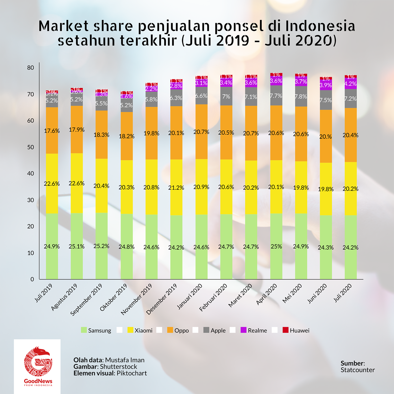 penjualan ponsel di Indonesia setahun terakhir