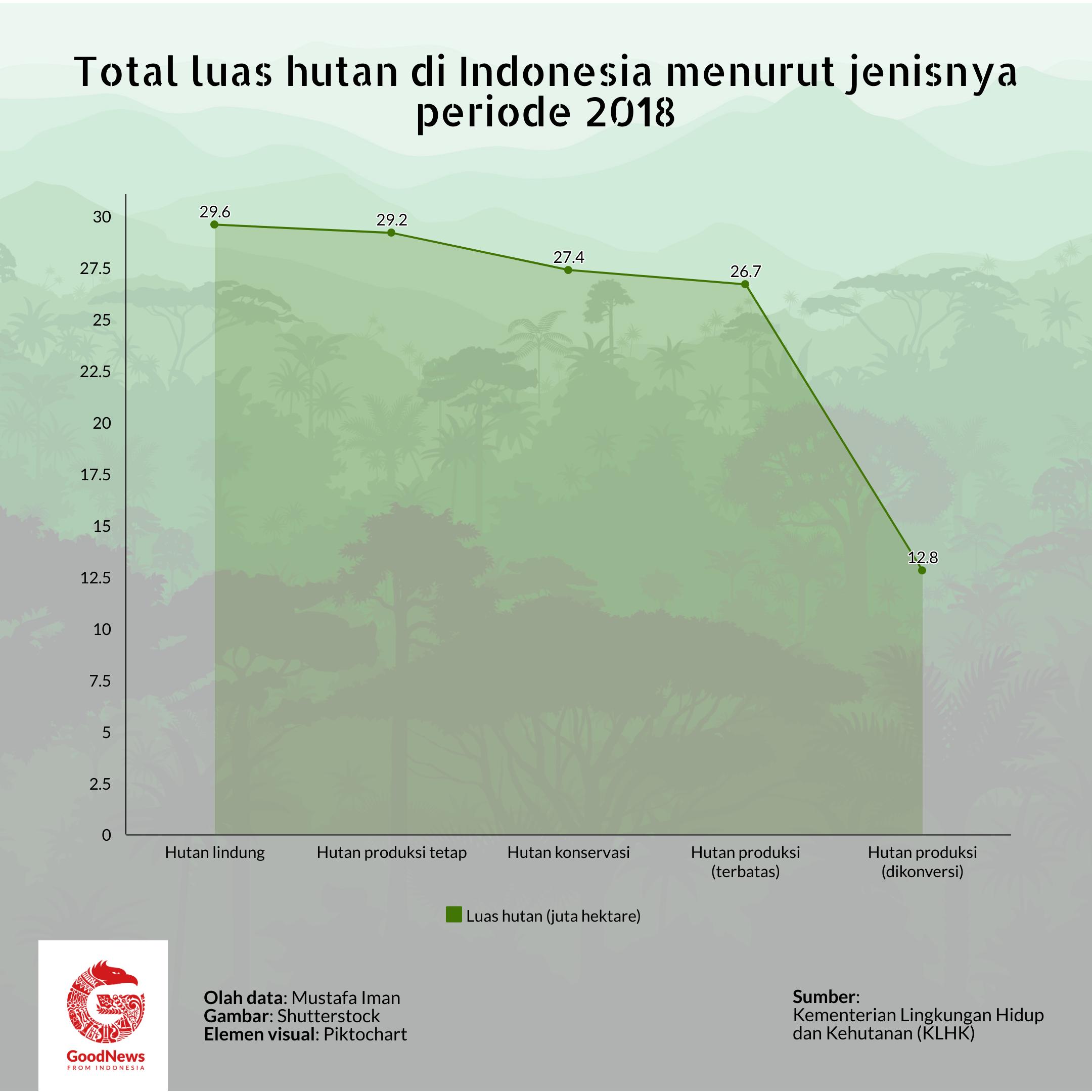 Jumlah luas hutan di Indonesia 2018
