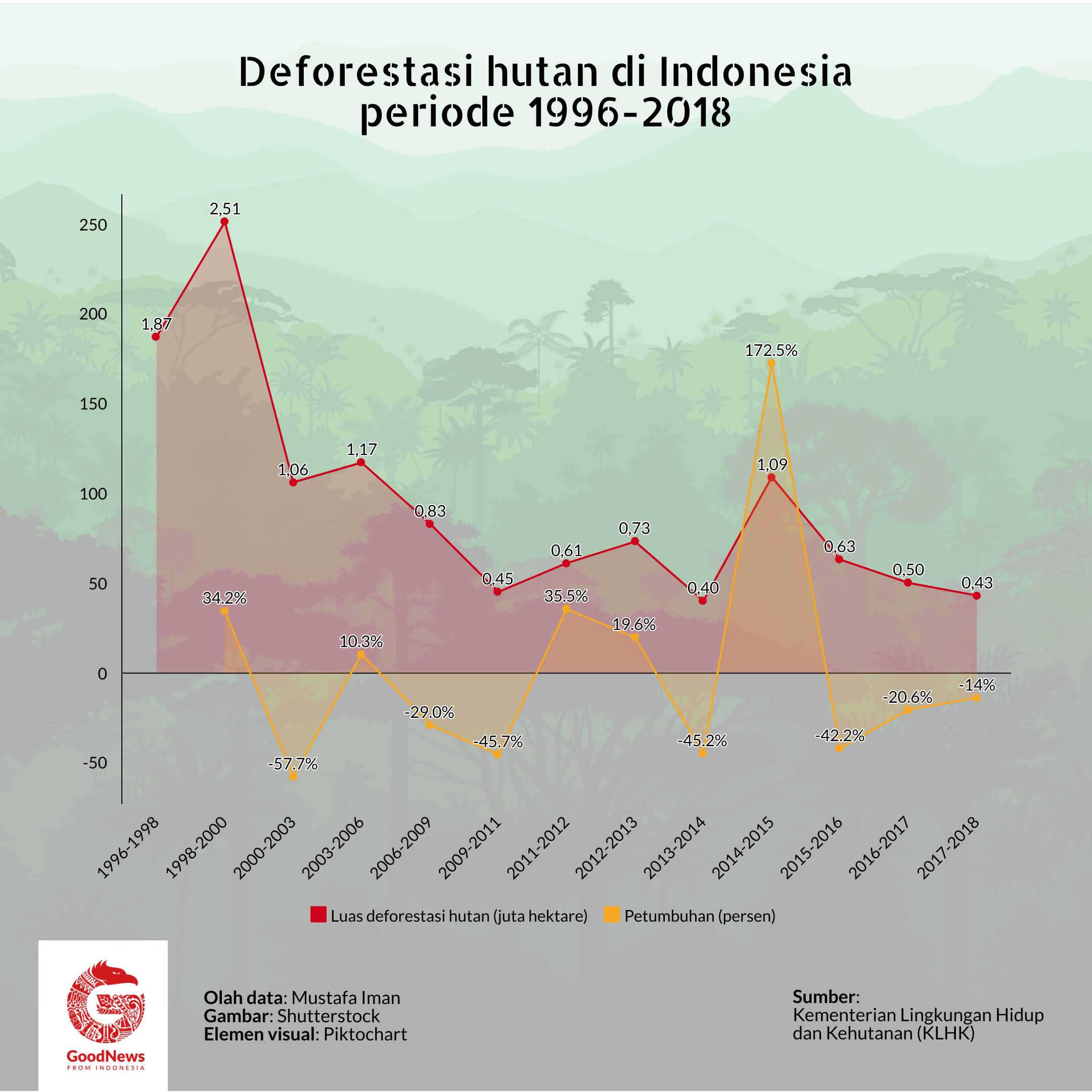 Jumlah deforestasi hutan di Indonesia 1986-2018