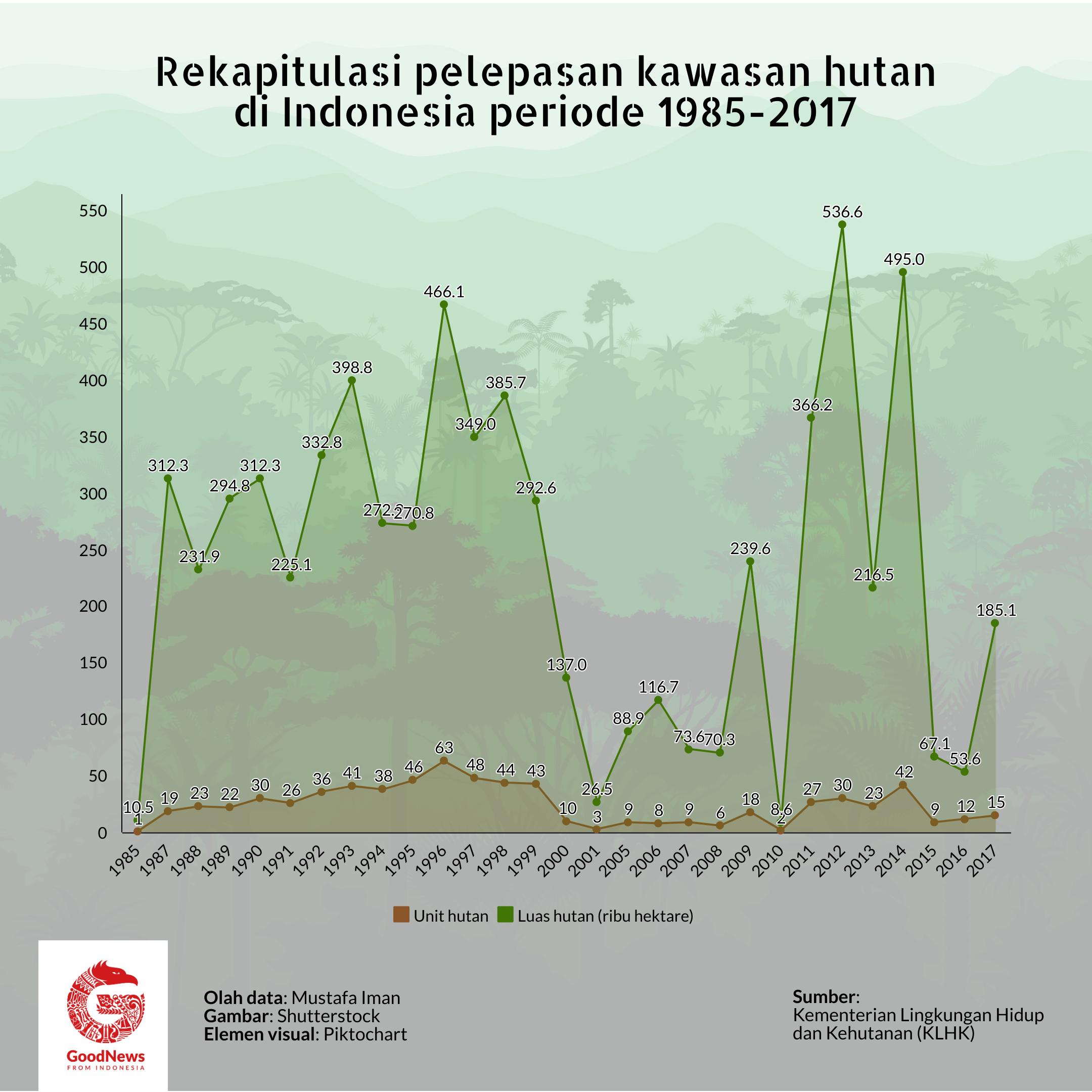 Rekapitulasi pelepasan kawasan hutan
