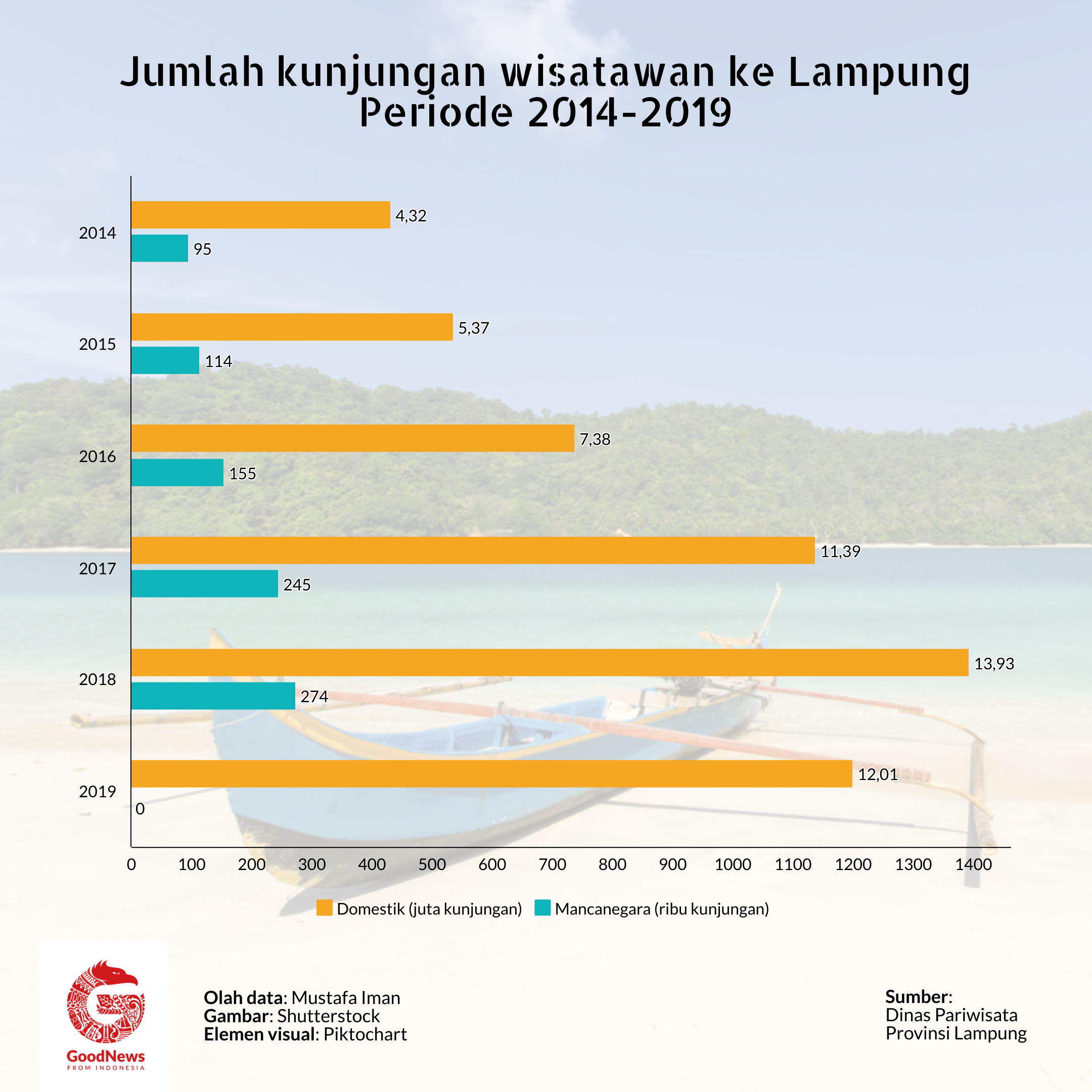 Jumlah wisatawan Lampung