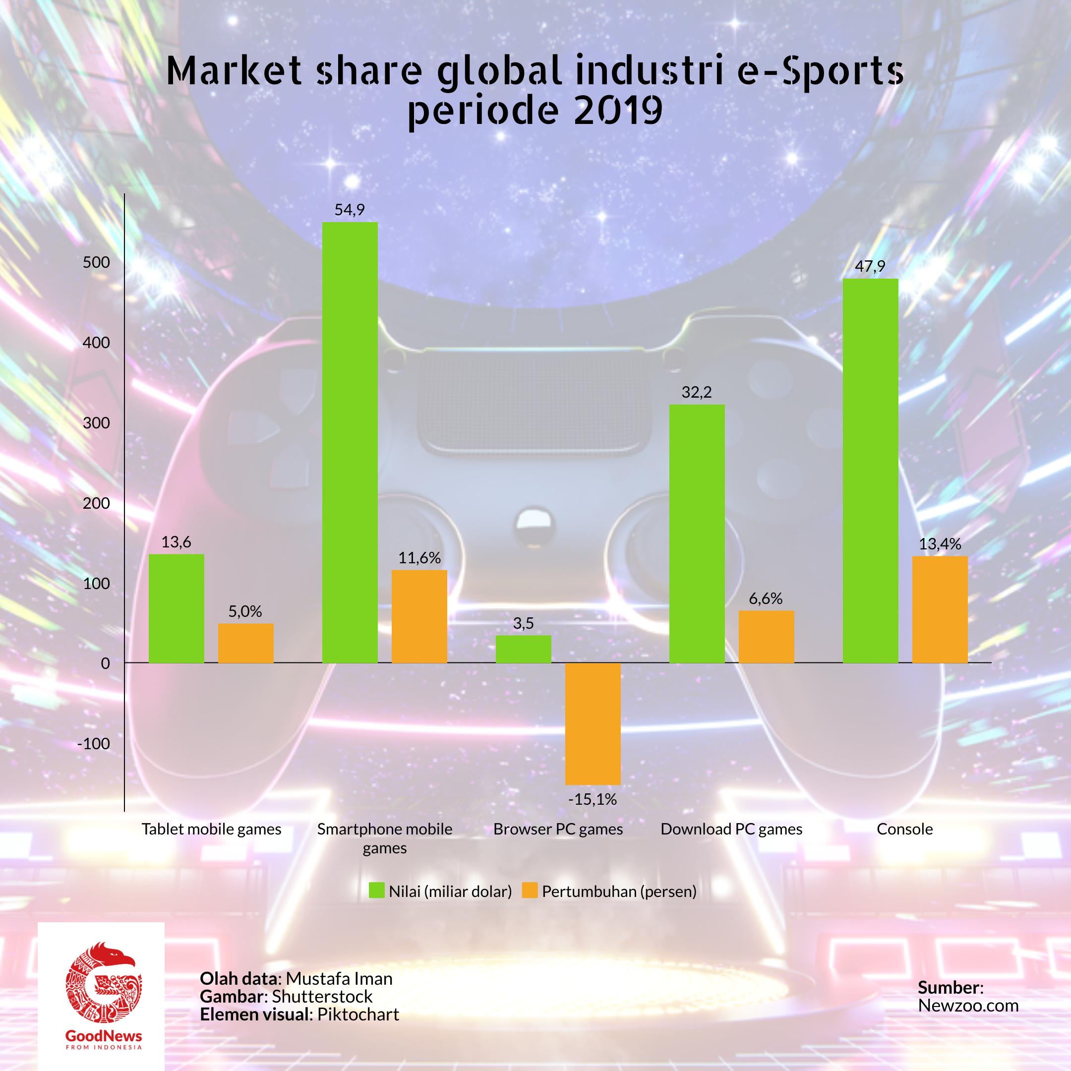 market share global esport