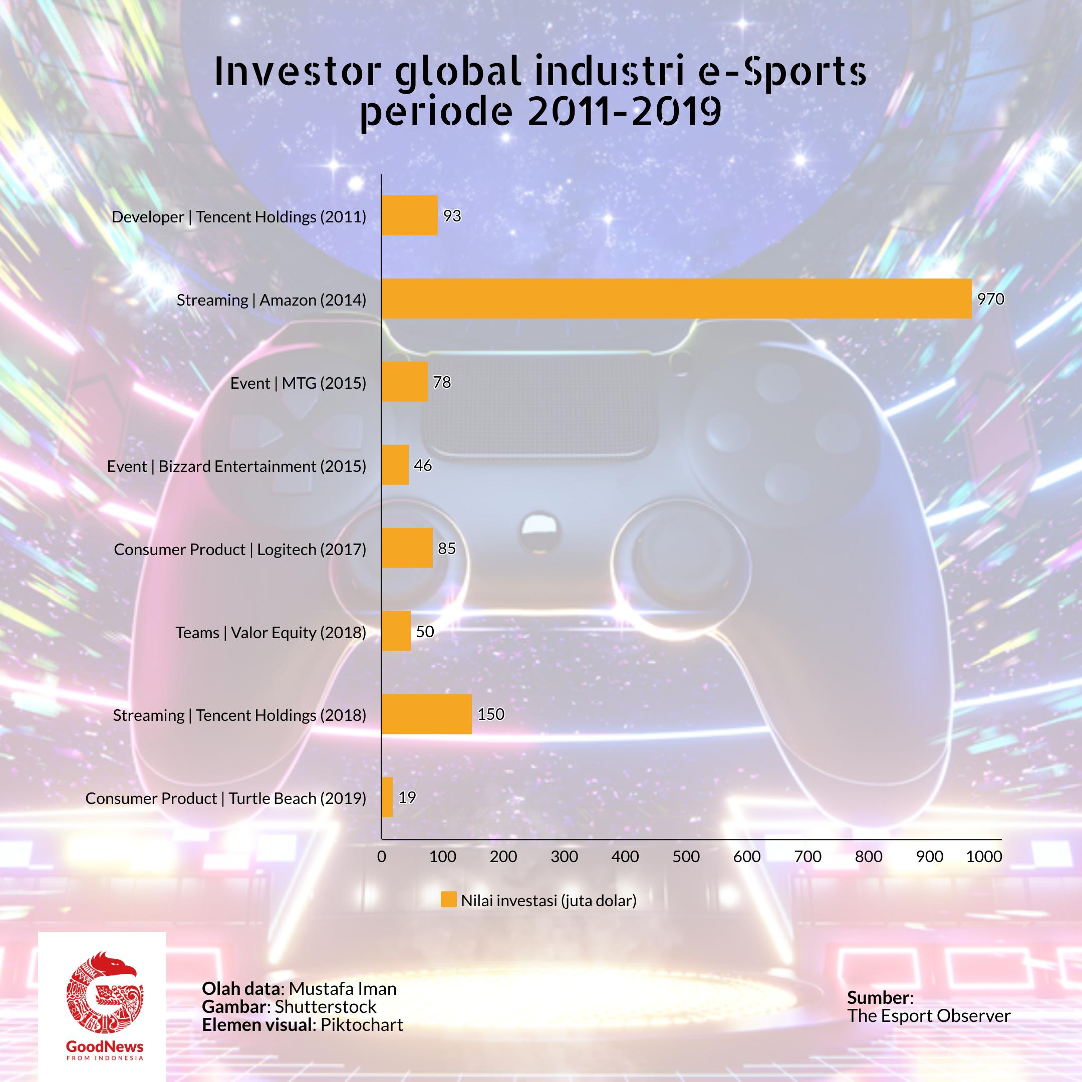 investor global esport