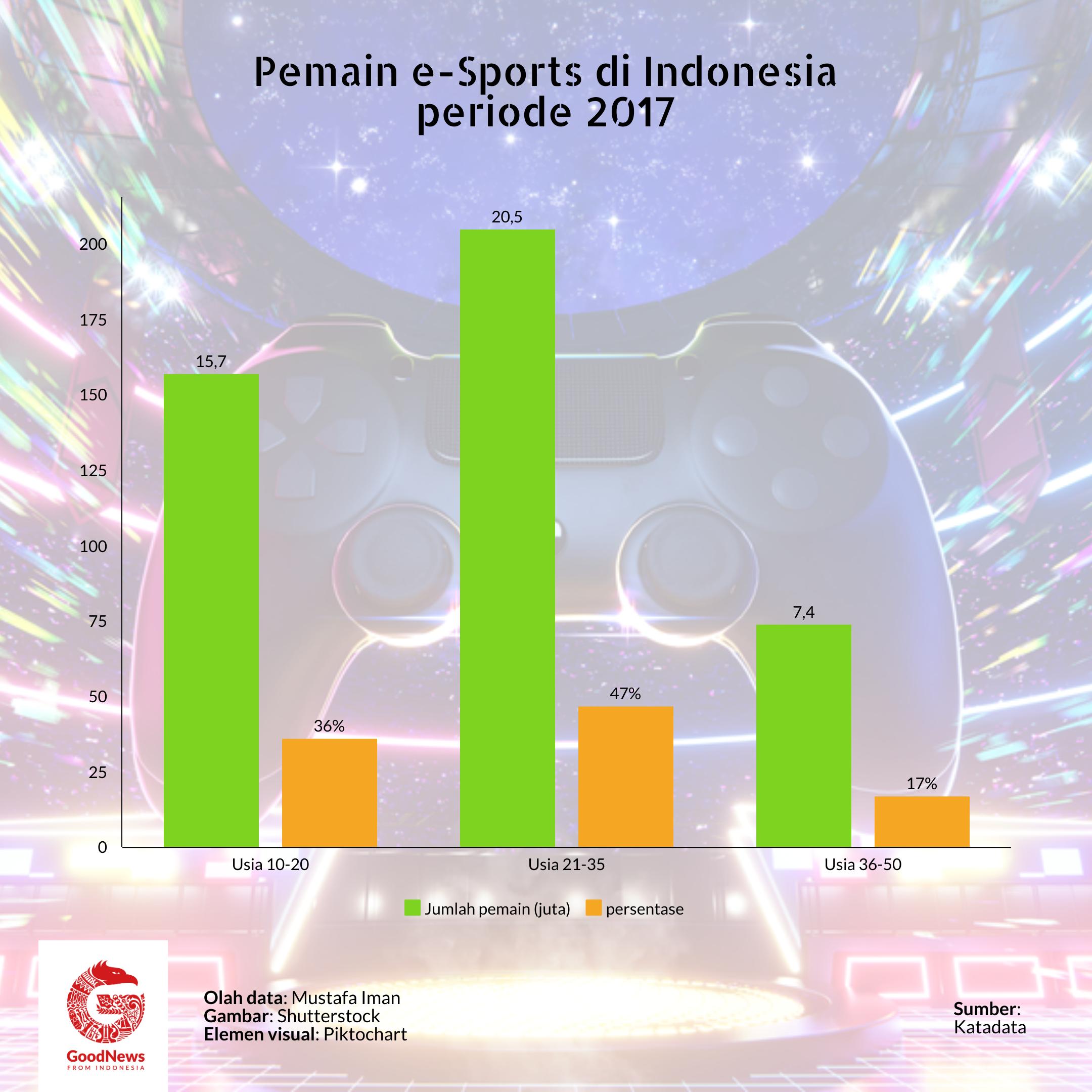 atlet esport indonesia
