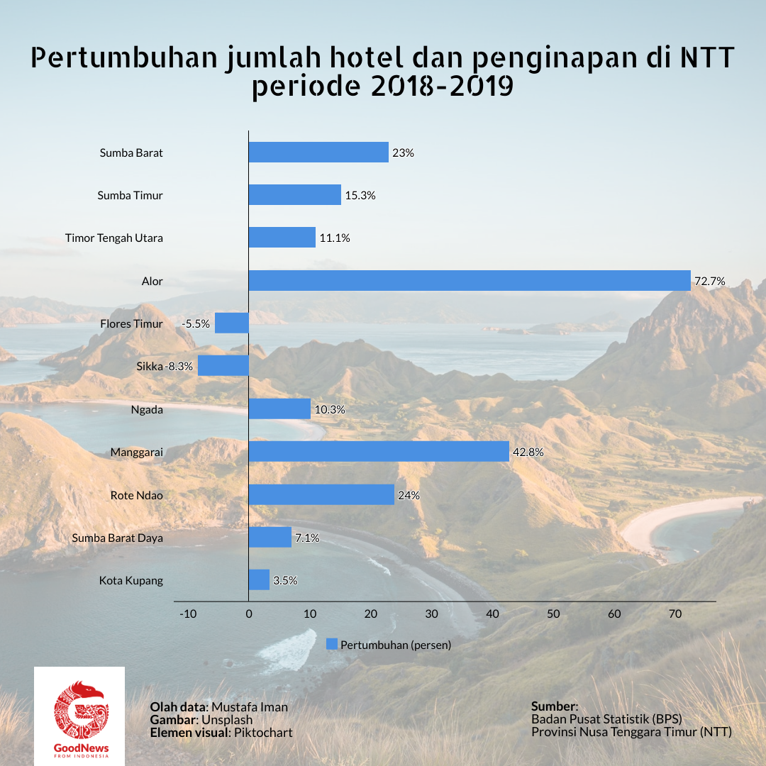 Pertumbuhan hotel dan penginapan di NTT