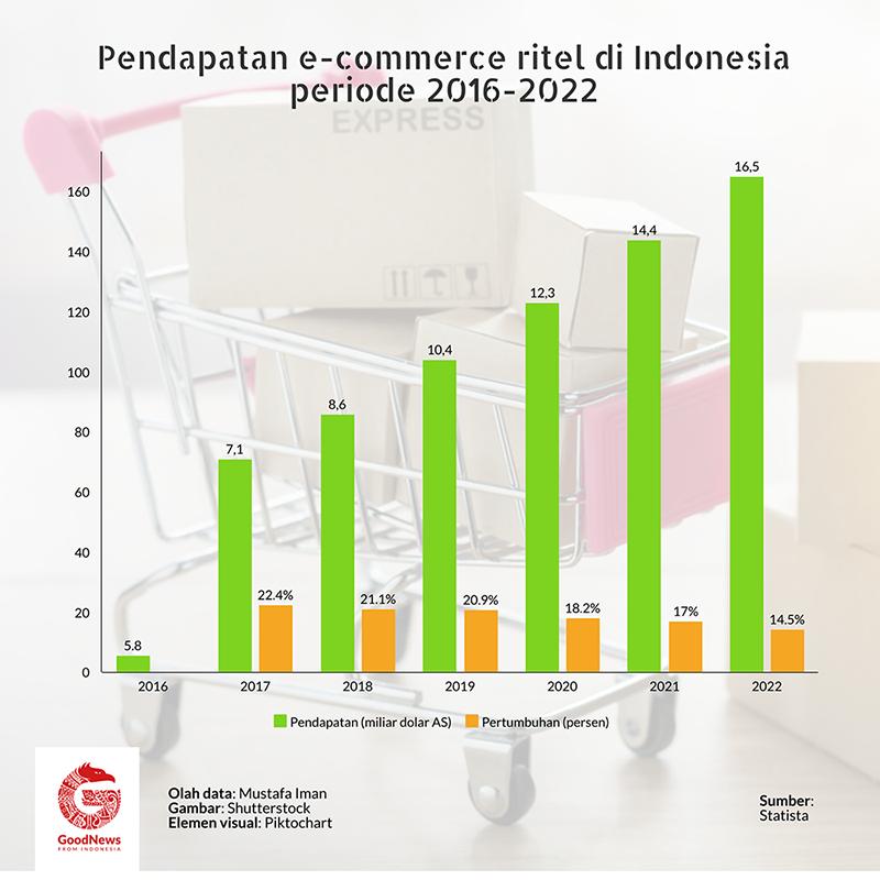 pendapatan e-commerce ritel