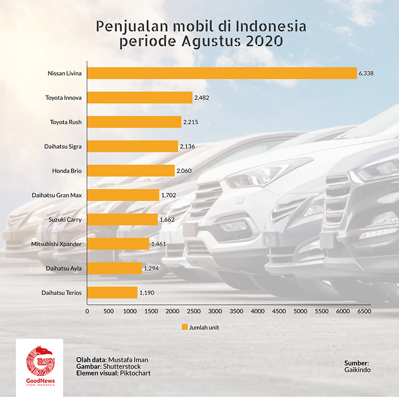 penjualan mobil agustus 2020