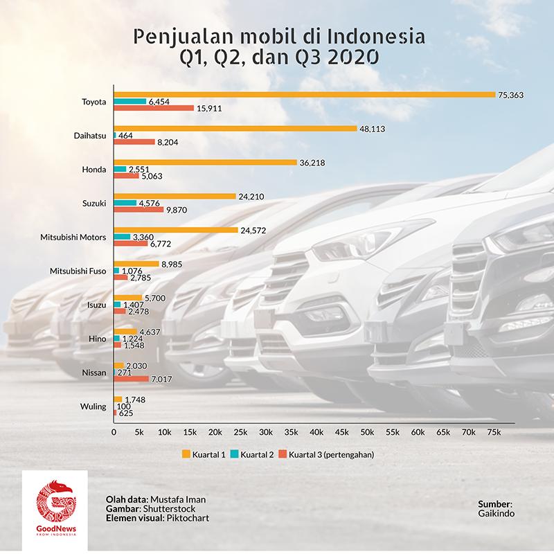 penjualan mobil per kuartal 2020
