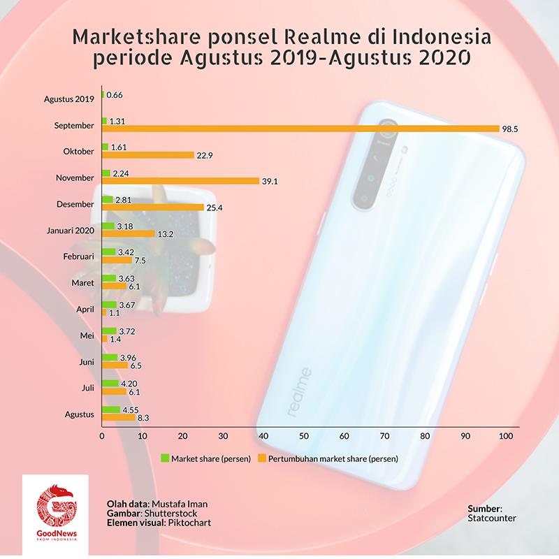 market share ponsel realme di Indonesia