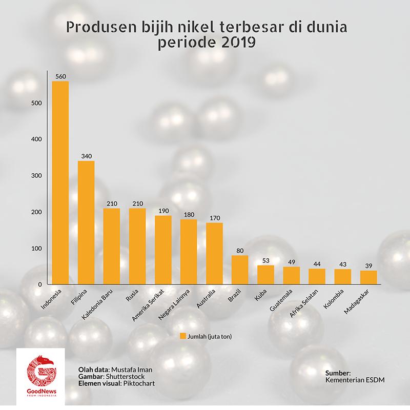 produsen bijih nikel di dunia