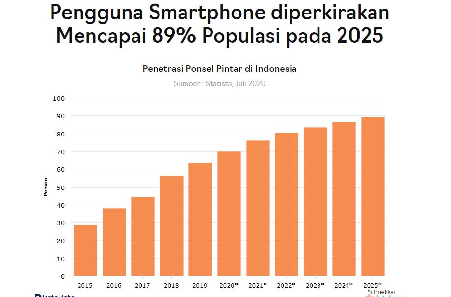 Infografik penggunaan smarthphone di Indonesia | Katadata.co.id